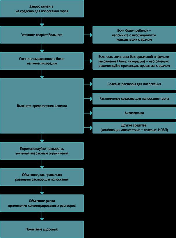 Полоскание горла: инструкция от иммунолога, правила и эффективные средства
