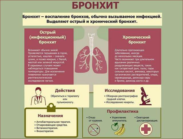Мокрота в горле без кашля у детей и взрослых: причины и лечение